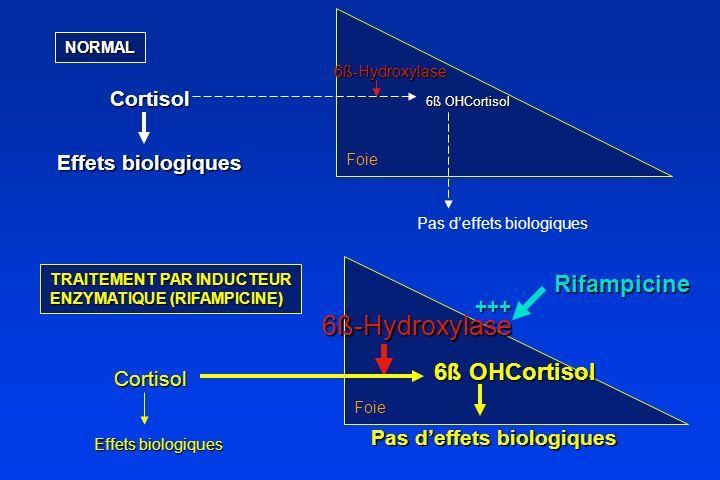NORMAL TRAITEMENT PAR INDUCTEUR ENZYMATIQUE (RIFAMPICINE) Cortisol Cortisol 6ß OHCortisol Effets biologiques 6ß OHCortisol Pas deffets biologiques 6ß-