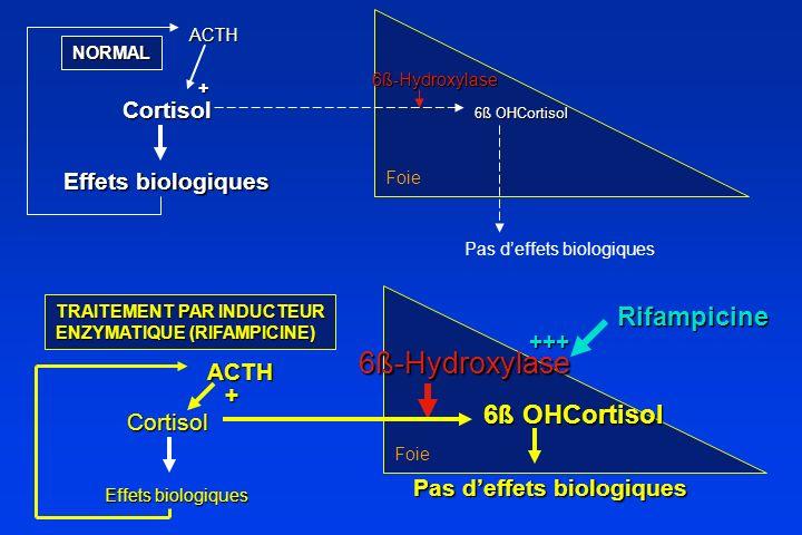 TRAITEMENT PAR INDUCTEUR ENZYMATIQUE (RIFAMPICINE) Cortisol Cortisol 6ß OHCortisol Effets biologiques 6ß OHCortisol Pas deffets biologiques 6ß-Hydroxy