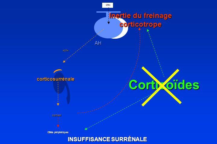 ACTH corticosurrénale cortisol CRH CRH AH Inertie du freinage corticotrope Corticoïdes Effets périphériques INSUFFISANCE SURRÉNALE