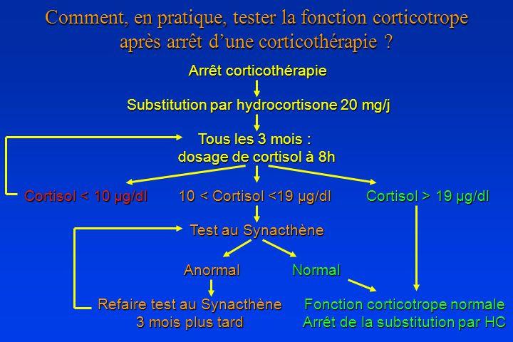 Comment, en pratique, tester la fonction corticotrope après arrêt dune corticothérapie ? Arrêt corticothérapie Substitution par hydrocortisone 20 mg/j