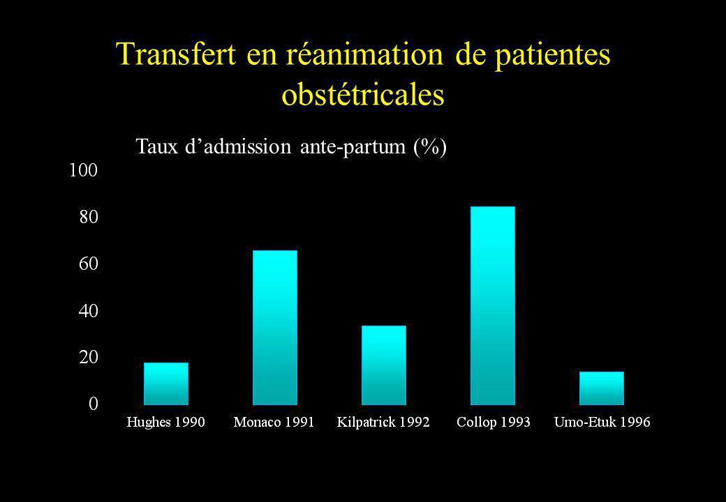 Transfert en réanimation de patientes obstétricales Taux dadmission ante-partum (%)
