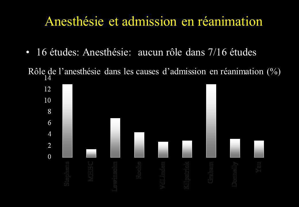 Anesthésie et admission en réanimation 16 études: Anesthésie: aucun rôle dans 7/16 études Rôle de lanesthésie dans les causes dadmission en réanimatio