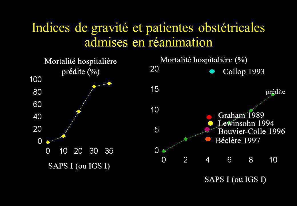 Indices de gravité et patientes obstétricales admises en réanimation Mortalité hospitalière prédite (%) SAPS I (ou IGS I) Mortalité hospitalière (%) C