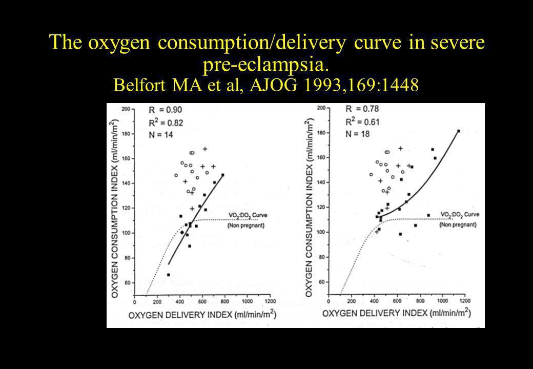 The oxygen consumption/delivery curve in severe pre-eclampsia. Belfort MA et al, AJOG 1993,169:1448