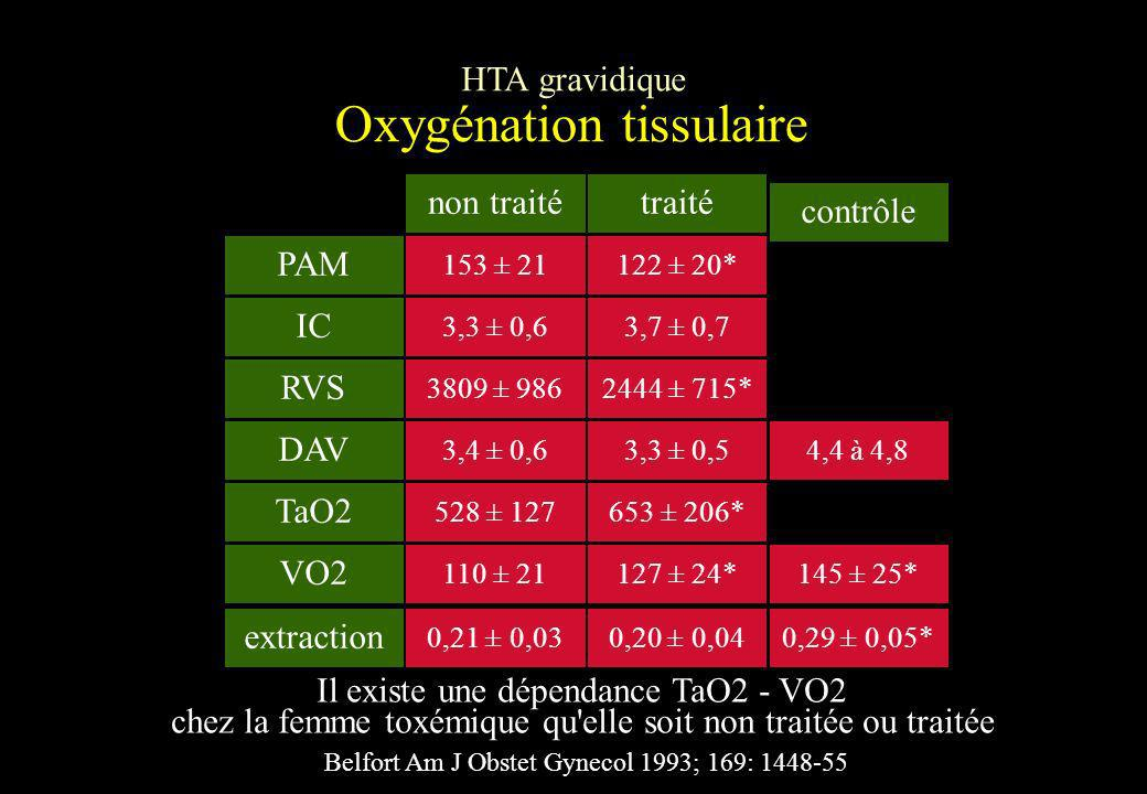 Oxygénation tissulaire HTA gravidique Belfort Am J Obstet Gynecol 1993; 169: 1448-55 non traitétraité contrôle PAM 153 ± 21122 ± 20* IC 3,3 ± 0,63,7 ±