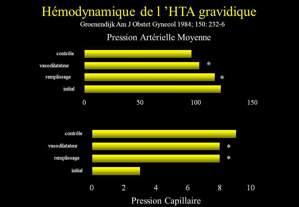 Pression Artérielle Moyenne Hémodynamique de l HTA gravidique * Pression Capillaire Groenendijk Am J Obstet Gynecol 1984; 150: 232-6 * * *