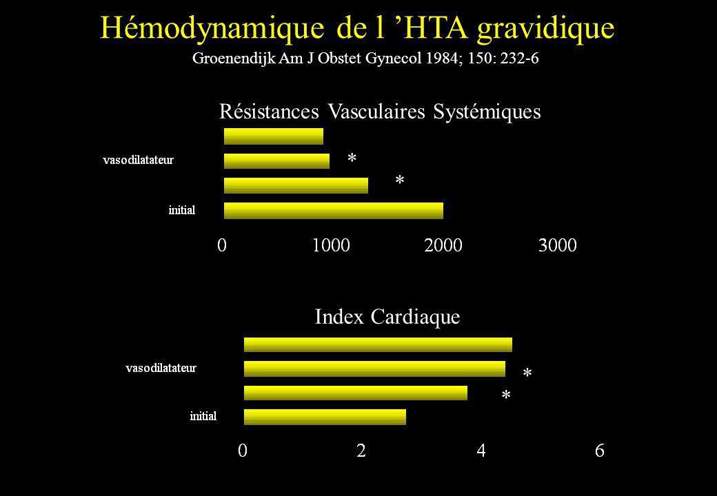 Résistances Vasculaires Systémiques Index Cardiaque * * * * Hémodynamique de l HTA gravidique Groenendijk Am J Obstet Gynecol 1984; 150: 232-6