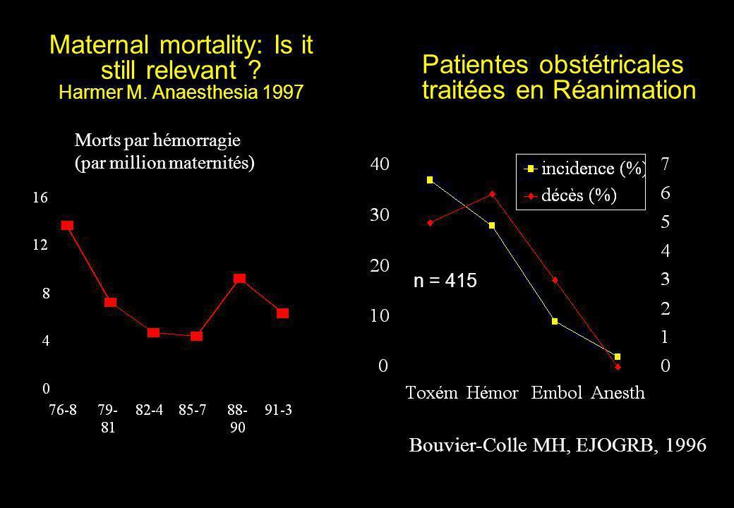 Maternal mortality: Is it still relevant ? Harmer M. Anaesthesia 1997 Morts par hémorragie (par million maternités) Patientes obstétricales traitées e