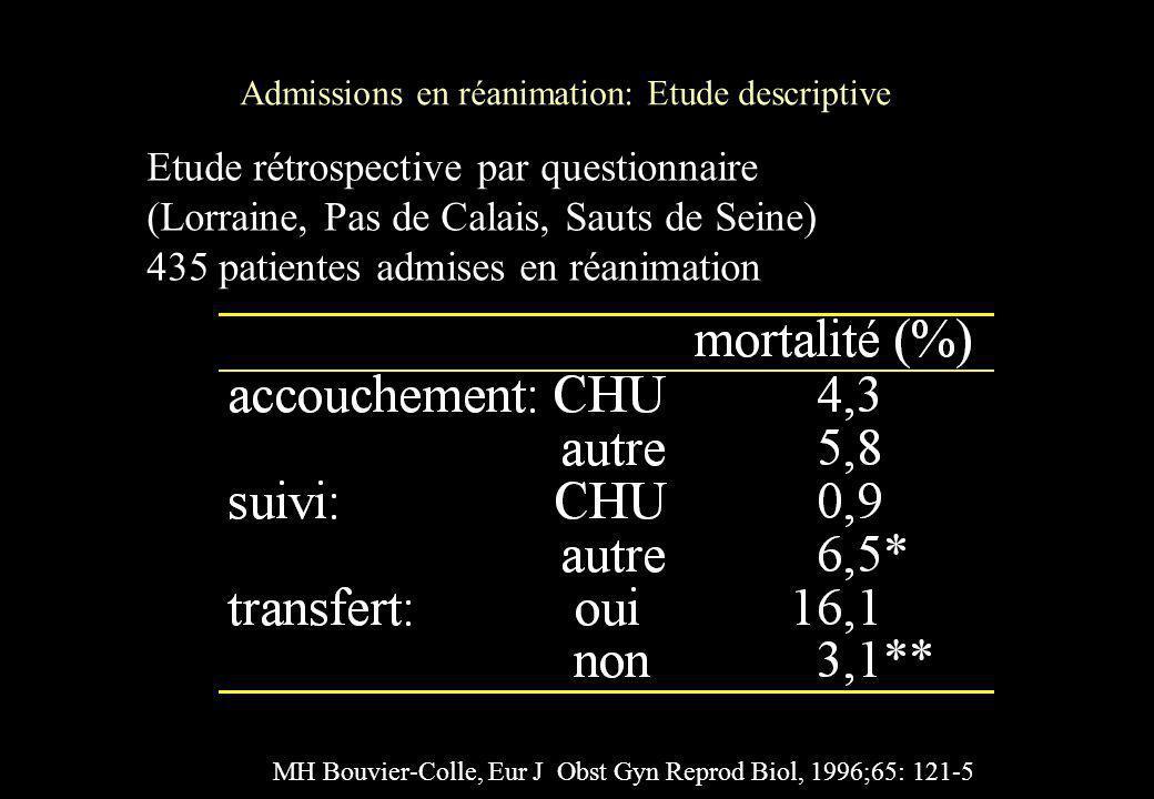 Admissions en réanimation: Etude descriptive MH Bouvier-Colle, Eur J Obst Gyn Reprod Biol, 1996;65: 121-5 Etude rétrospective par questionnaire (Lorra