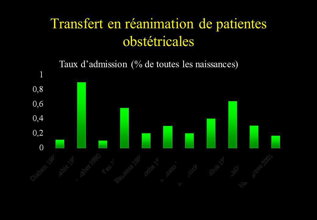 Transfert en réanimation de patientes obstétricales Taux dadmission (% de toutes les naissances)