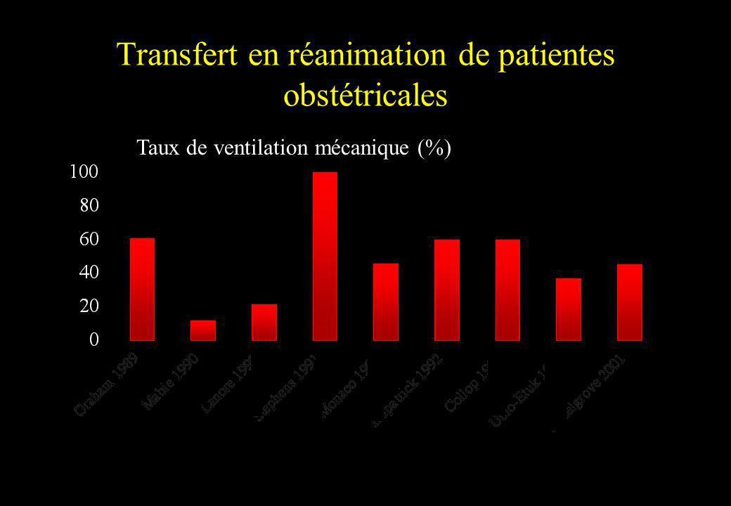 Transfert en réanimation de patientes obstétricales Taux de ventilation mécanique (%)