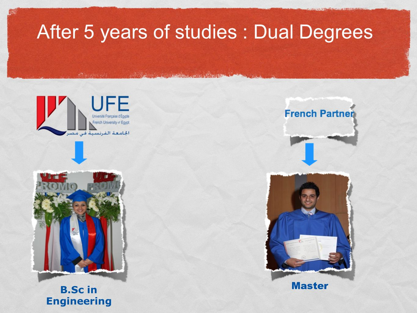 B.Sc in Engineering Master After 5 years of studies : Dual Degrees