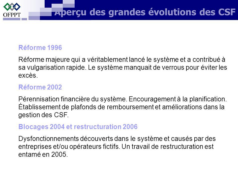 Aperçu des grandes évolutions des CSF Réforme 1996 Réforme majeure qui a véritablement lancé le système et a contribué à sa vulgarisation rapide. Le s