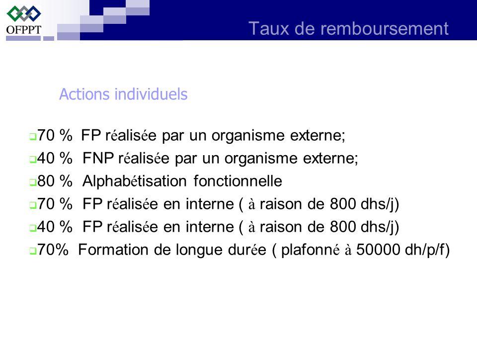 Taux de remboursement 70 % FP r é alis é e par un organisme externe; 40 % FNP r é alis é e par un organisme externe; 80 % Alphab é tisation fonctionne