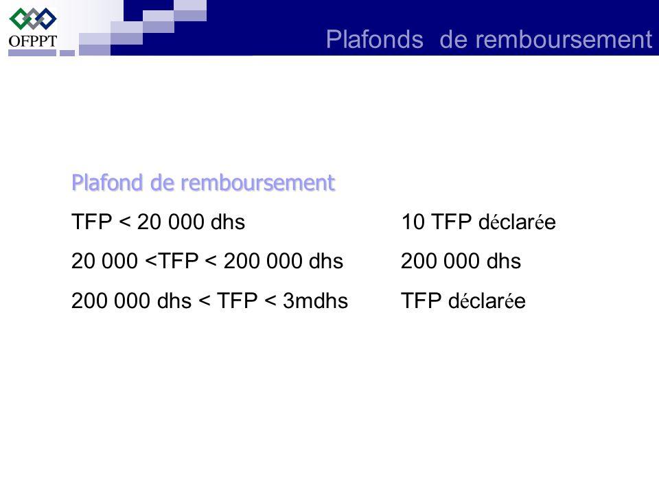 Plafonds de remboursement Plafond de remboursement TFP < 20 000 dhs10 TFP d é clar é e 20 000 <TFP < 200 000 dhs200 000 dhs 200 000 dhs < TFP < 3mdhsT