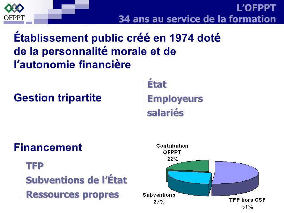 É tablissement public cr éé en 1974 dot é de la personnalit é morale et de l autonomie financi è re Gestion tripartite Financement ÉtatEmployeurssalar