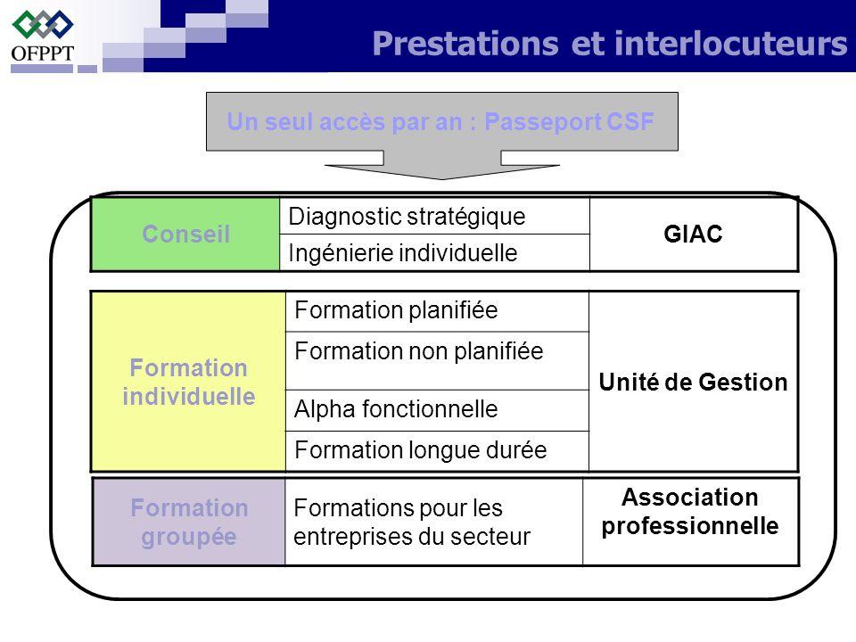 Conseil Diagnostic stratégique GIAC Ingénierie individuelle Formation individuelle Formation planifiée Unité de Gestion Formation non planifiée Alpha