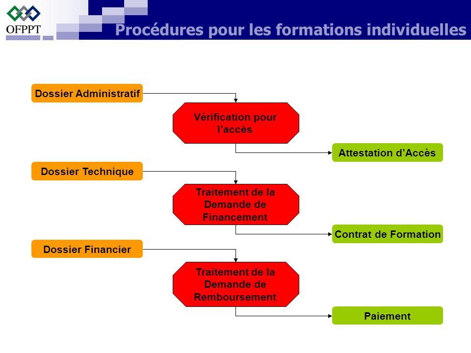 Vérification pour laccès Traitement de la Demande de Financement Traitement de la Demande de Remboursement Dossier Administratif Dossier Technique Dos