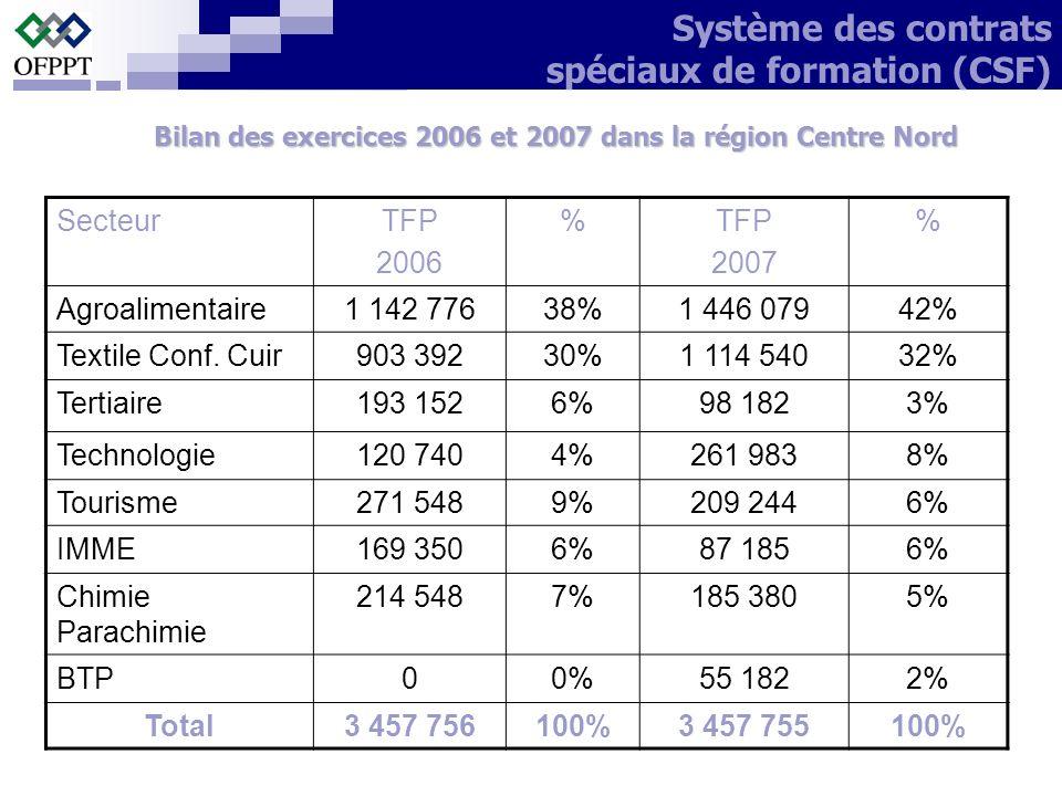 SecteurTFP 2006 %TFP 2007 % Agroalimentaire1 142 77638%1 446 07942% Textile Conf. Cuir903 39230%1 114 54032% Tertiaire193 1526%98 1823% Technologie120