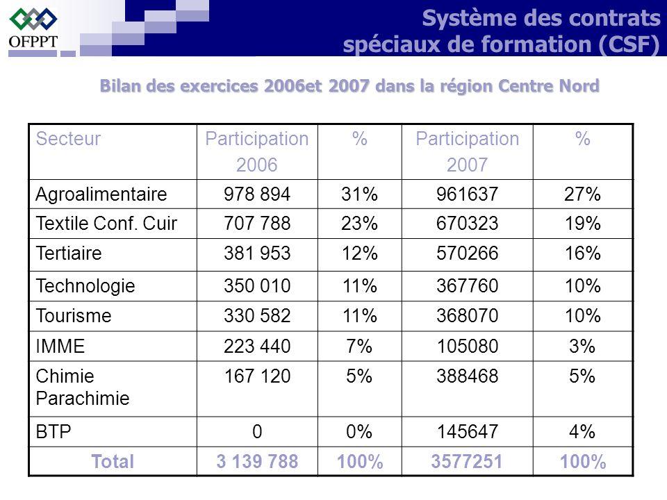 SecteurParticipation 2006 %Participation 2007 % Agroalimentaire978 89431%96163727% Textile Conf. Cuir707 78823%67032319% Tertiaire381 95312%57026616%