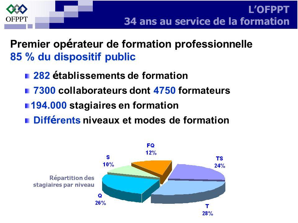 Premier op é rateur de formation professionnelle 85 % du dispositif public 282 é tablissements de formation 7300 collaborateurs dont 4750 formateurs 1