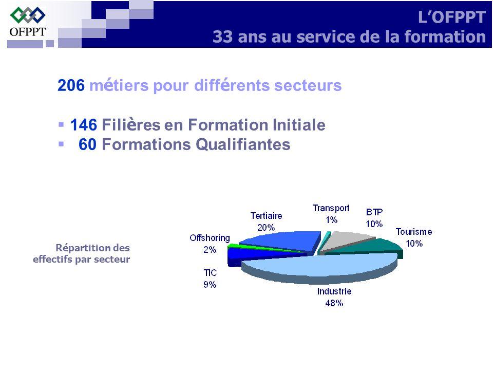 206 m é tiers pour diff é rents secteurs 146 Fili è res en Formation Initiale 60 Formations Qualifiantes LOFPPT 33 ans au service de la formation Répa