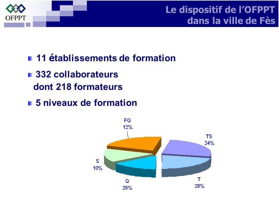 Premier opérateur de formation professionnelle Plusieurs modes de formation 62 m é tiers pour diff é rents secteurs Le dispositif de lOFPPT dans la ville de Fès