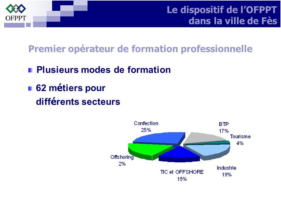 Premier opérateur de formation professionnelle Plusieurs modes de formation 62 m é tiers pour diff é rents secteurs Le dispositif de lOFPPT dans la vi
