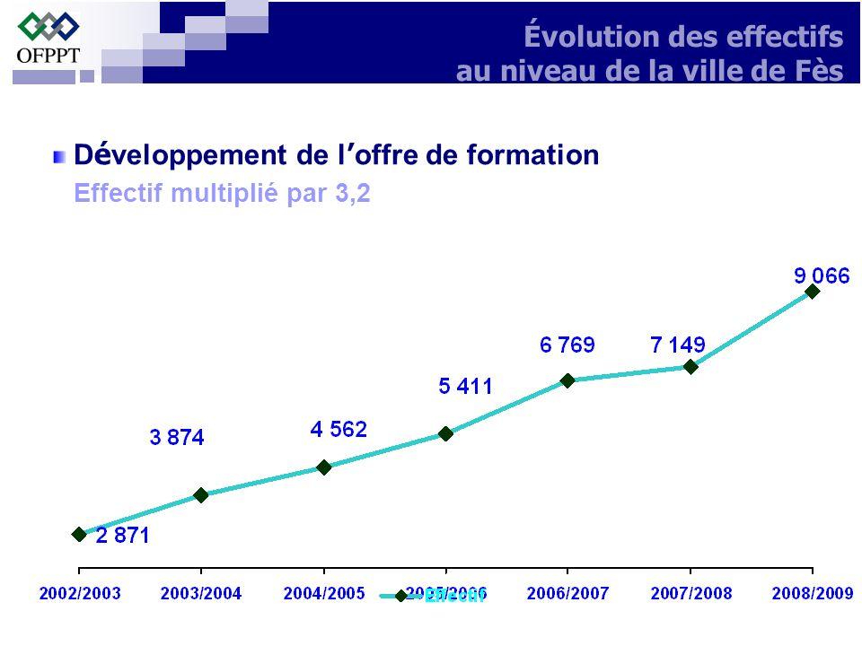 Évolution des effectifs au niveau de la ville de Fès D é veloppement de l offre de formation Effectif multiplié par 3,2