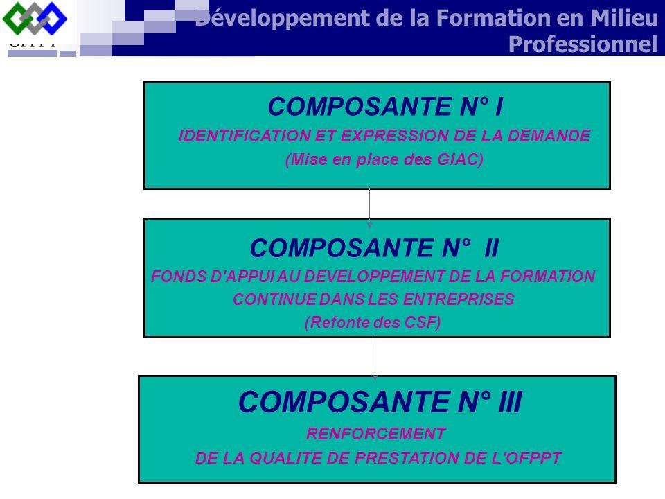 COMPOSANTE N° I IDENTIFICATION ET EXPRESSION DE LA DEMANDE (Mise en place des GIAC) COMPOSANTE N° II FONDS D'APPUI AU DEVELOPPEMENT DE LA FORMATION CO