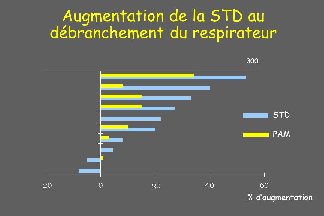 Augmentation de la STD au débranchement du respirateur % daugmentation -200 20 4060 STD PAM 300