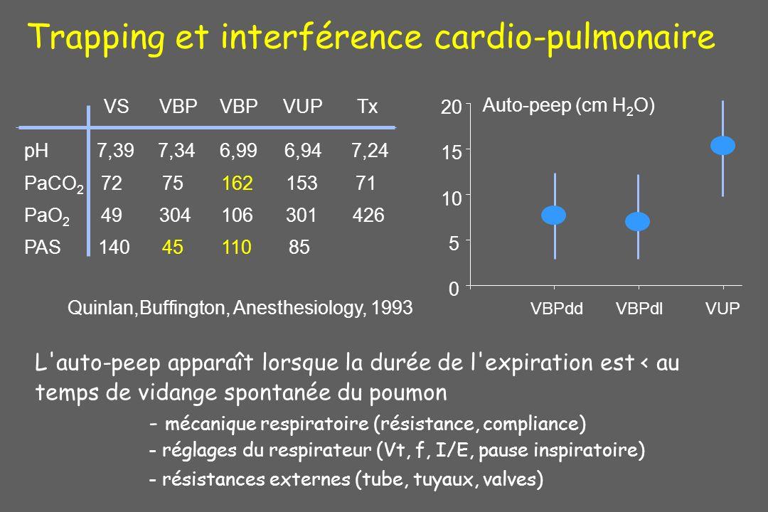 0 5 10 15 20 VBPddVBPdlVUP Auto-peep (cm H 2 O) Quinlan,Buffington, Anesthesiology, 1993 pH7,397,346,996,94 PAS1404511085 7,24 PaCO 2 727516215371 PaO