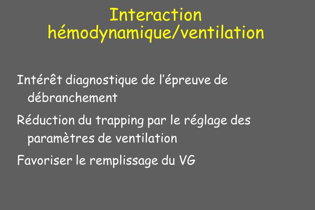 Interaction hémodynamique/ventilation Intérêt diagnostique de lépreuve de débranchement Réduction du trapping par le réglage des paramètres de ventila