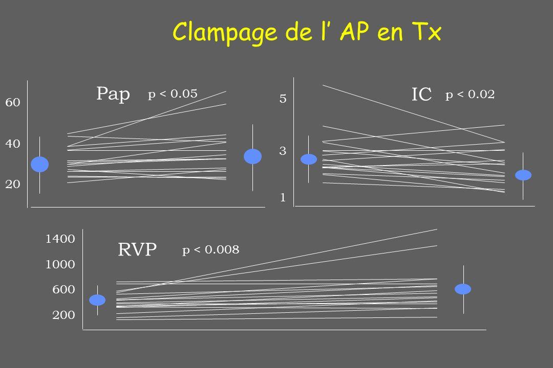 1 3 5 p < 0.02 200 600 1000 1400 20 40 60 p < 0.05 p < 0.008 Pap RVP IC Clampage de l AP en Tx
