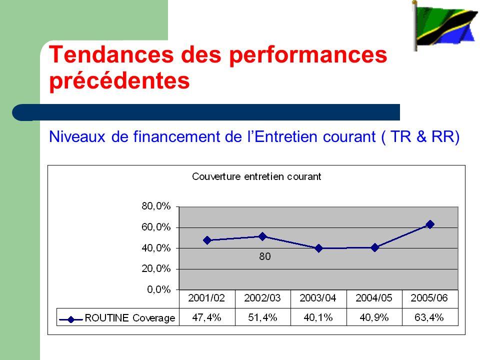 Tendances des performances précédentes Niveaux de financement de lEntretien courant ( TR & RR)