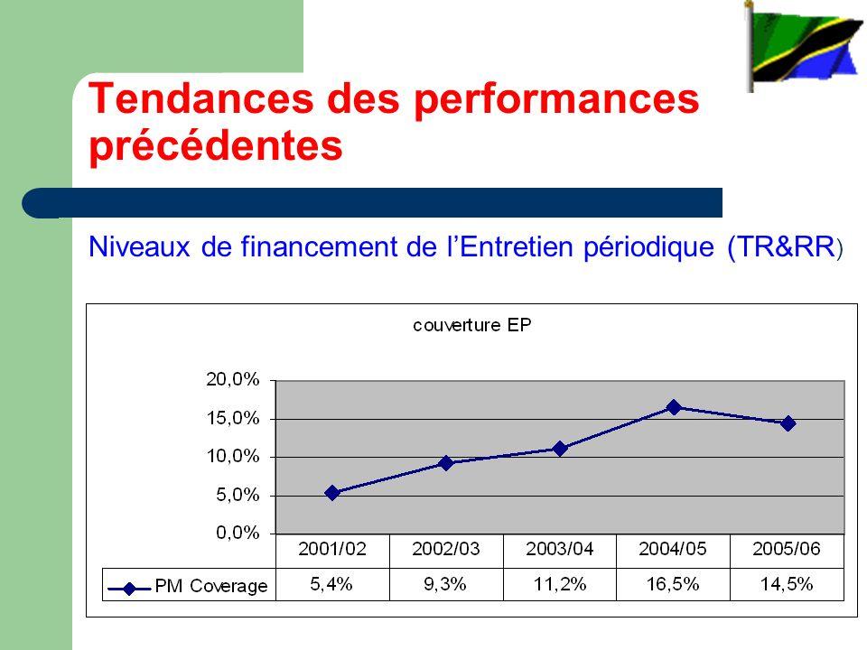 Tendances des performances précédentes Niveaux de financement de lEntretien périodique (TR&RR )