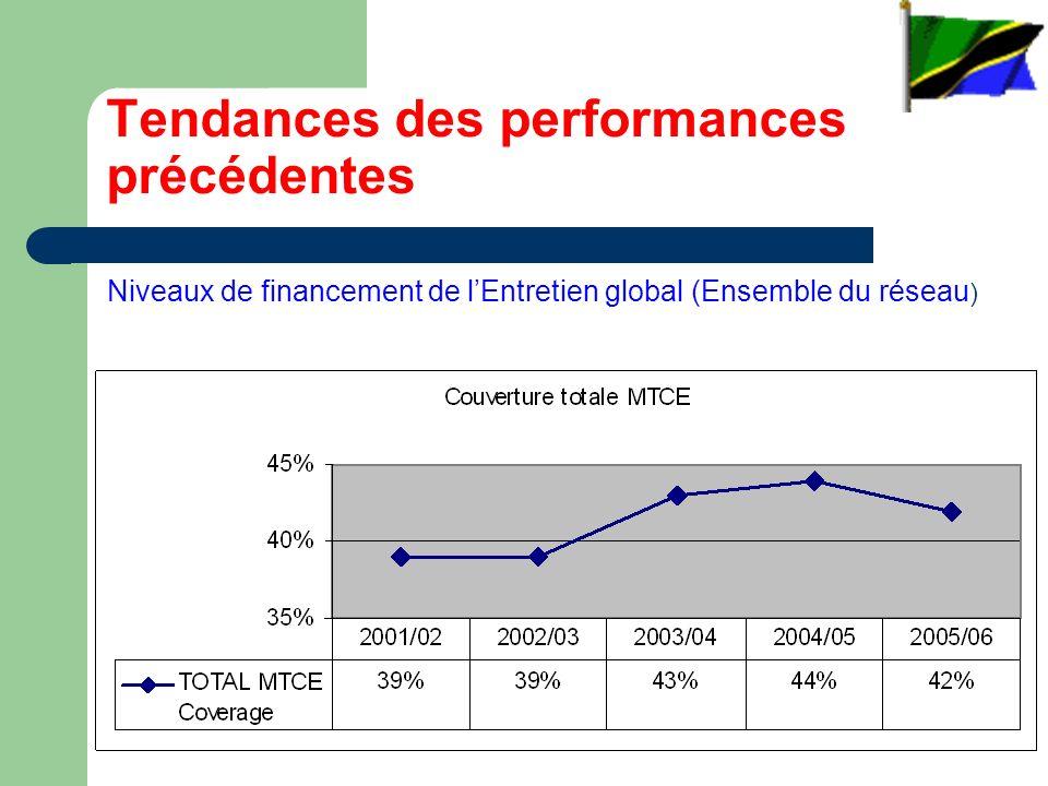 Tendances des performances précédentes Niveaux de financement de lEntretien global (Ensemble du réseau )