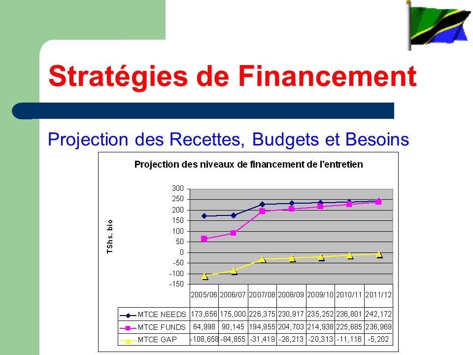 Stratégies de Financement Projection des Recettes, Budgets et Besoins