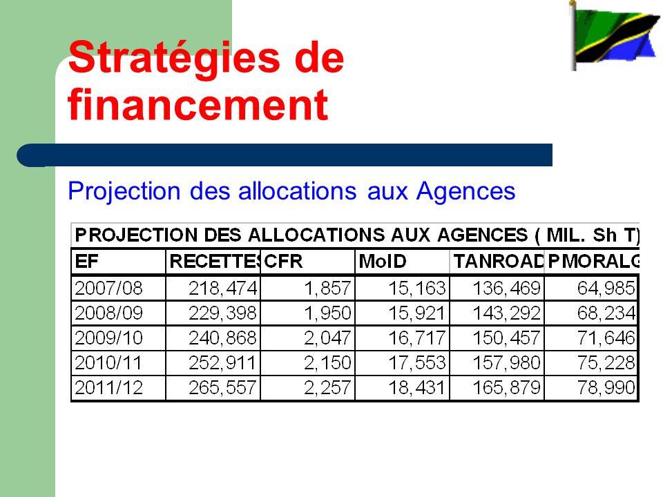 Stratégies de financement Projection des allocations aux Agences