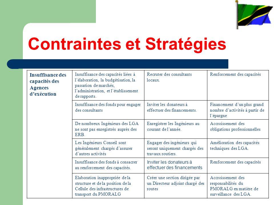 Contraintes et Stratégies Insuffisance des capacités des Agences dexécution Insuffisance des capacités liées à lélaboration, la budgétisation, la passation de marchés, ladministration, et létablissement de rapports.