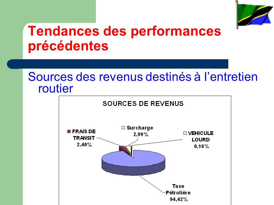 Tendances des performances précédentes Sources des revenus destinés à lentretien routier