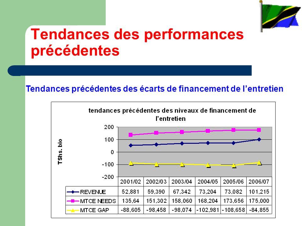 Tendances des performances précédentes Tendances précédentes des écarts de financement de lentretien