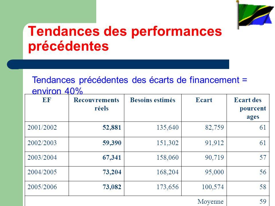 Tendances des performances précédentes EFRecouvrements réels Besoins estimésEcartEcart des pourcent ages 2001/200252,881135,64082,75961 2002/200359,390151,30291,91261 2003/200467,341158,06090,71957 2004/200573,204168,20495,00056 2005/200673,082173,656100,57458 Moyenne59 Tendances précédentes des écarts de financement = environ 40%