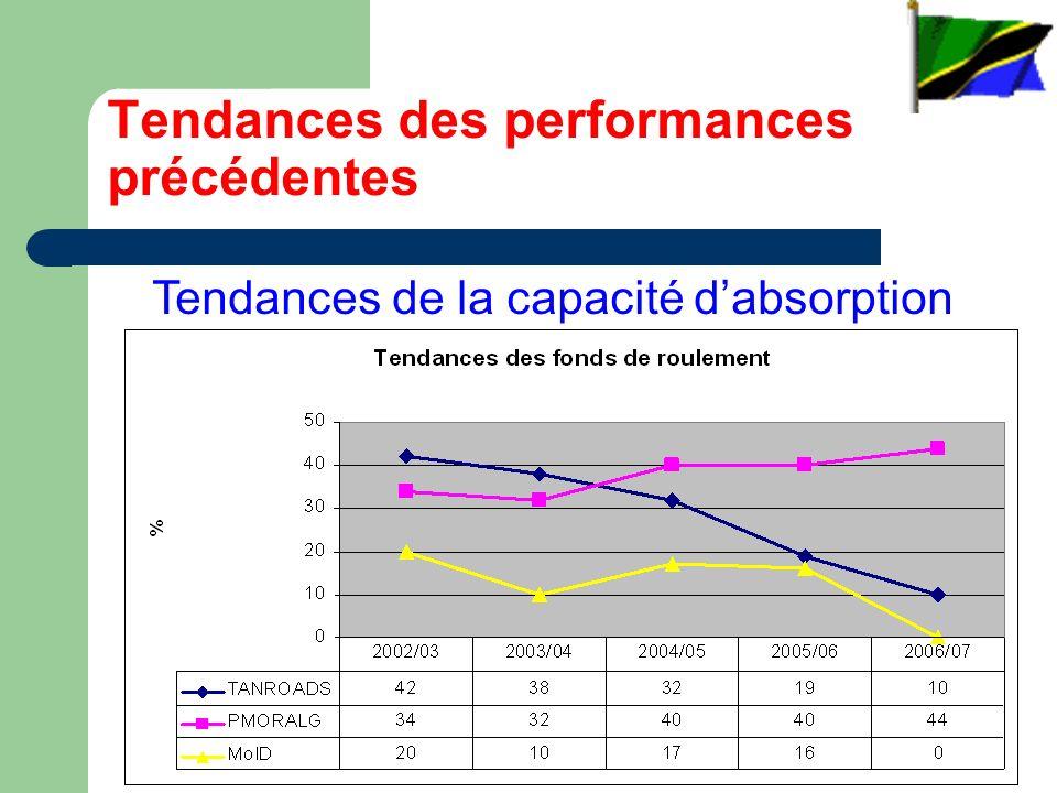 Tendances des performances précédentes Tendances de la capacité dabsorption