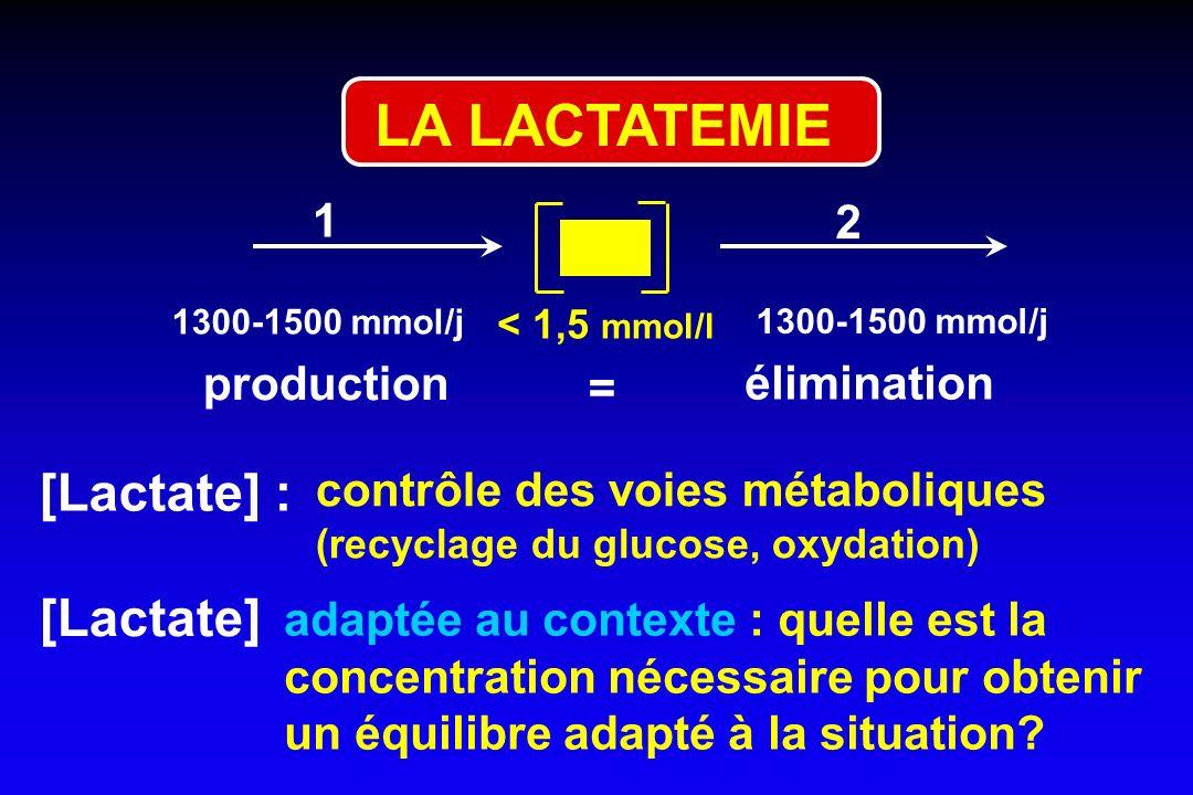 LA LACTATEMIE [Lactate] : contrôle des voies métaboliques (recyclage du glucose, oxydation) [Lactate] adaptée au contexte : quelle est la concentratio