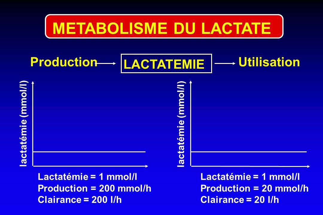 UtilisationProduction LACTATEMIE Lactatémie = 1 mmol/l Production = 200 mmol/h Clairance = 200 l/h lactatémie (mmol/l) Lactatémie = 1 mmol/l Productio
