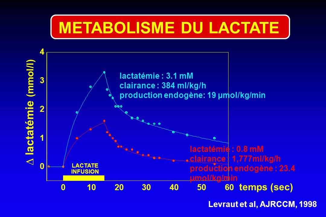 0 1 2 3 4 lactatémie (mmol/l) 0102030405060 temps (sec) LACTATE INFUSION Levraut et al, AJRCCM, 1998 lactatémie : 0.8 mM clairance : 1,777ml/kg/h prod