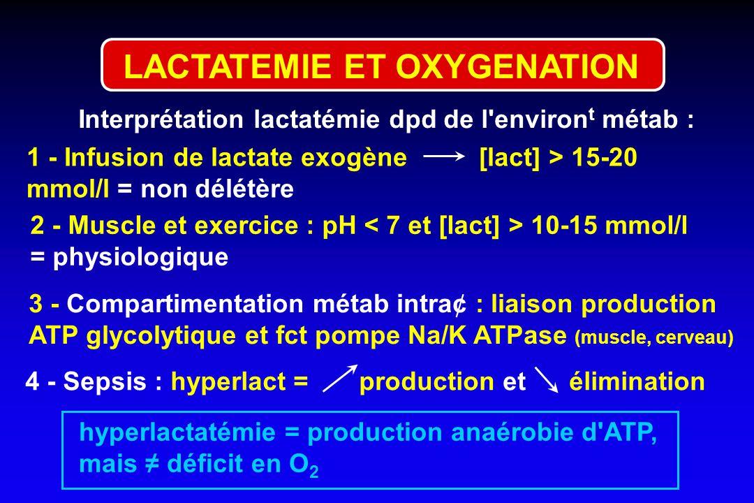 LACTATEMIE ET OXYGENATION Interprétation lactatémie dpd de l'environ t métab : 1 - Infusion de lactate exogène [lact] > 15-20 mmol/l = non délétère 2