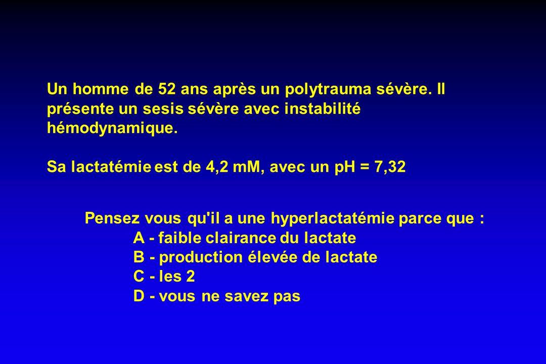Levraut, Ichai et al, Crit Care Med 2003; 31: 705-10 METABOLISME DU LACTATE ET PRONOSTIC Survivants 1.4 ± 0.5 DCD 1.6 ± 0.7 p 0.20 Lactatémie (mmol/l) 1.19 ± 0.63 Prod endogène lactate (mmol/kg/h) 0.86 ± 0.32 0.89 ± 0.24 0.56 ± 0.18 0.055 0.002 Clair lactate (l/kg/h)
