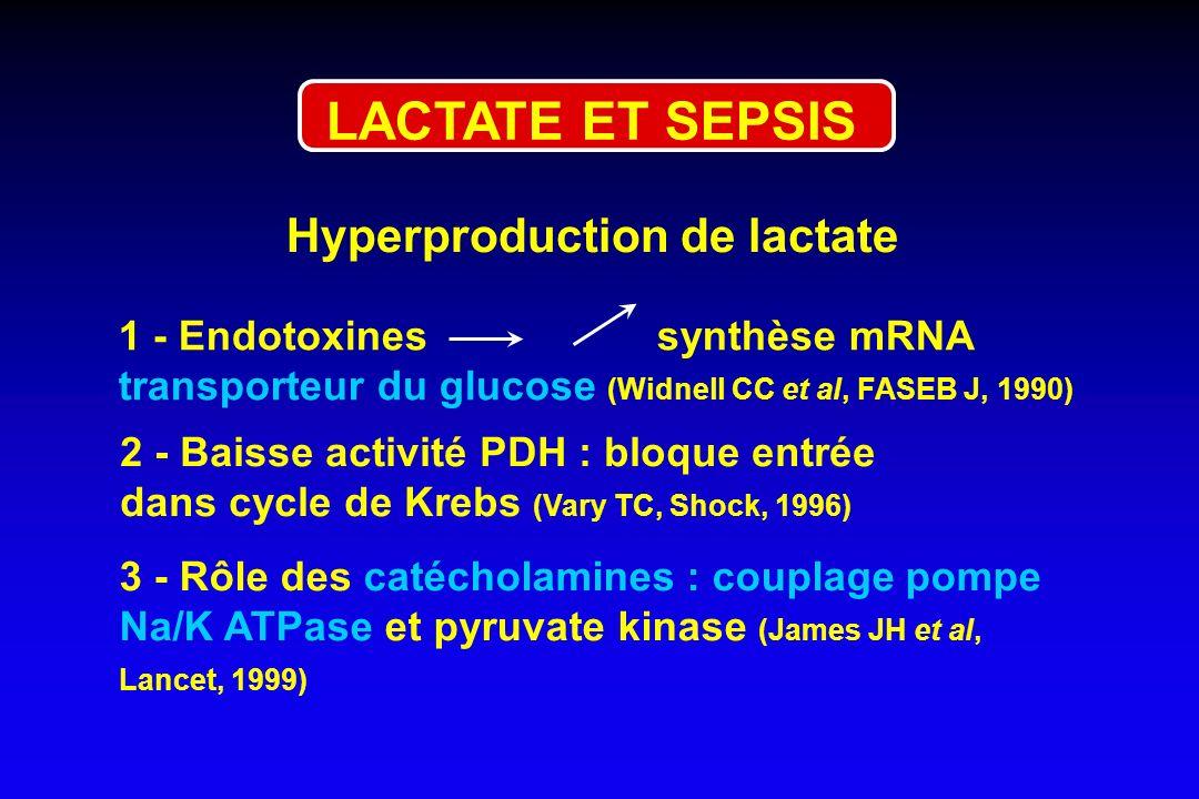 1 - Endotoxines synthèse mRNA transporteur du glucose (Widnell CC et al, FASEB J, 1990) 2 - Baisse activité PDH : bloque entrée dans cycle de Krebs (V
